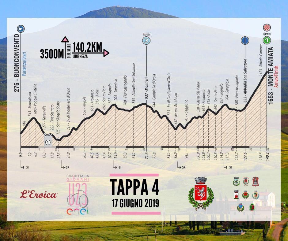 QUARTA TAPPA GIRO D'ITALIA 2019 UNDER 23