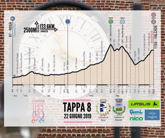 OTTAVA TAPPA GIRO D'ITALIA 2019 UNDER 23